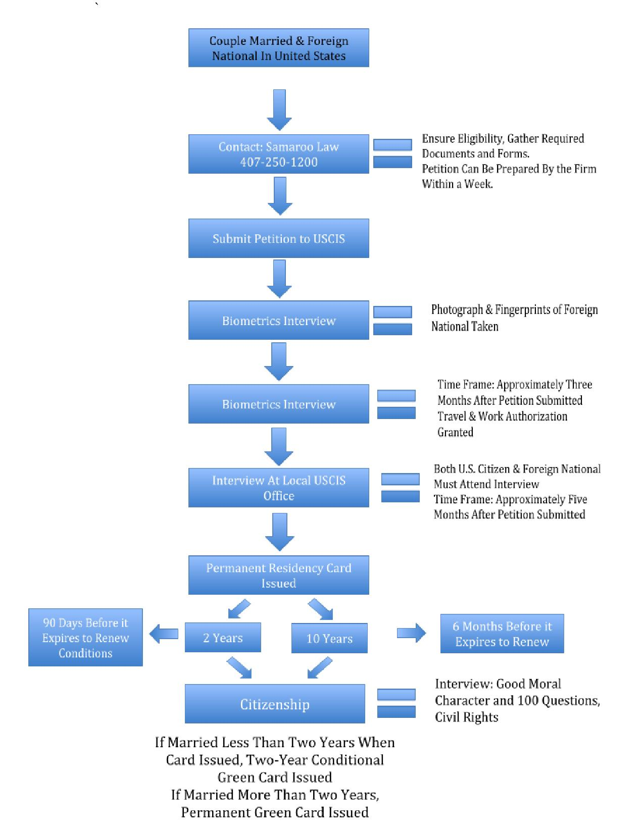 Immigration Client Process Married _ Foreign National - (1)-page-001